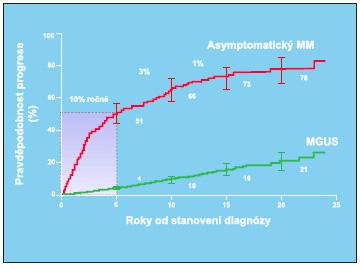 Srovnání rizika progrese do symptomatického MM u nemocných s MGUS a asymptomatickým mnohočetným myelomem.