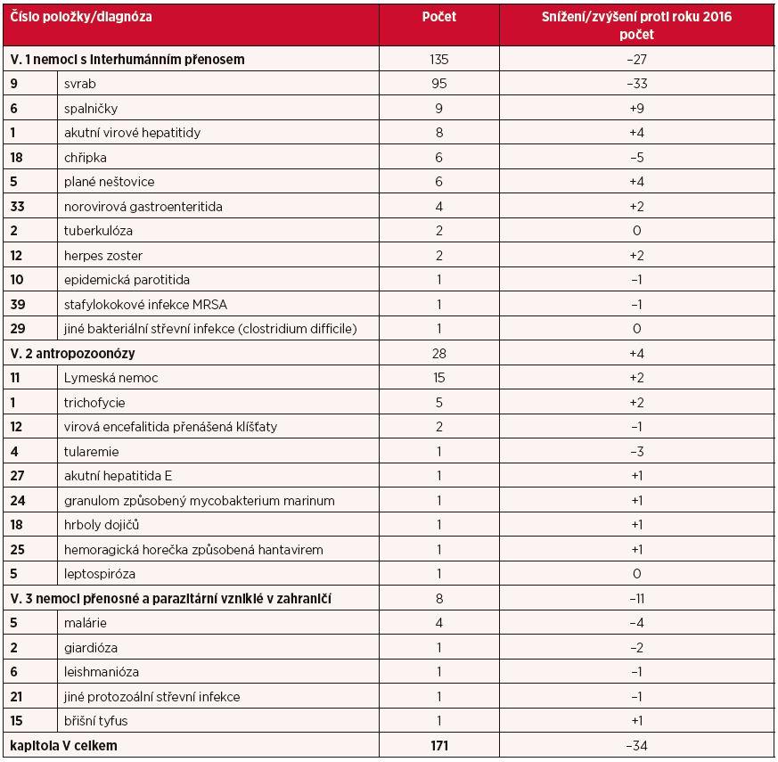 Kapitola V – nemoci z povolání přenosné a parazitární v roce 2017 povolání přenosné a parazitární v roce 2017