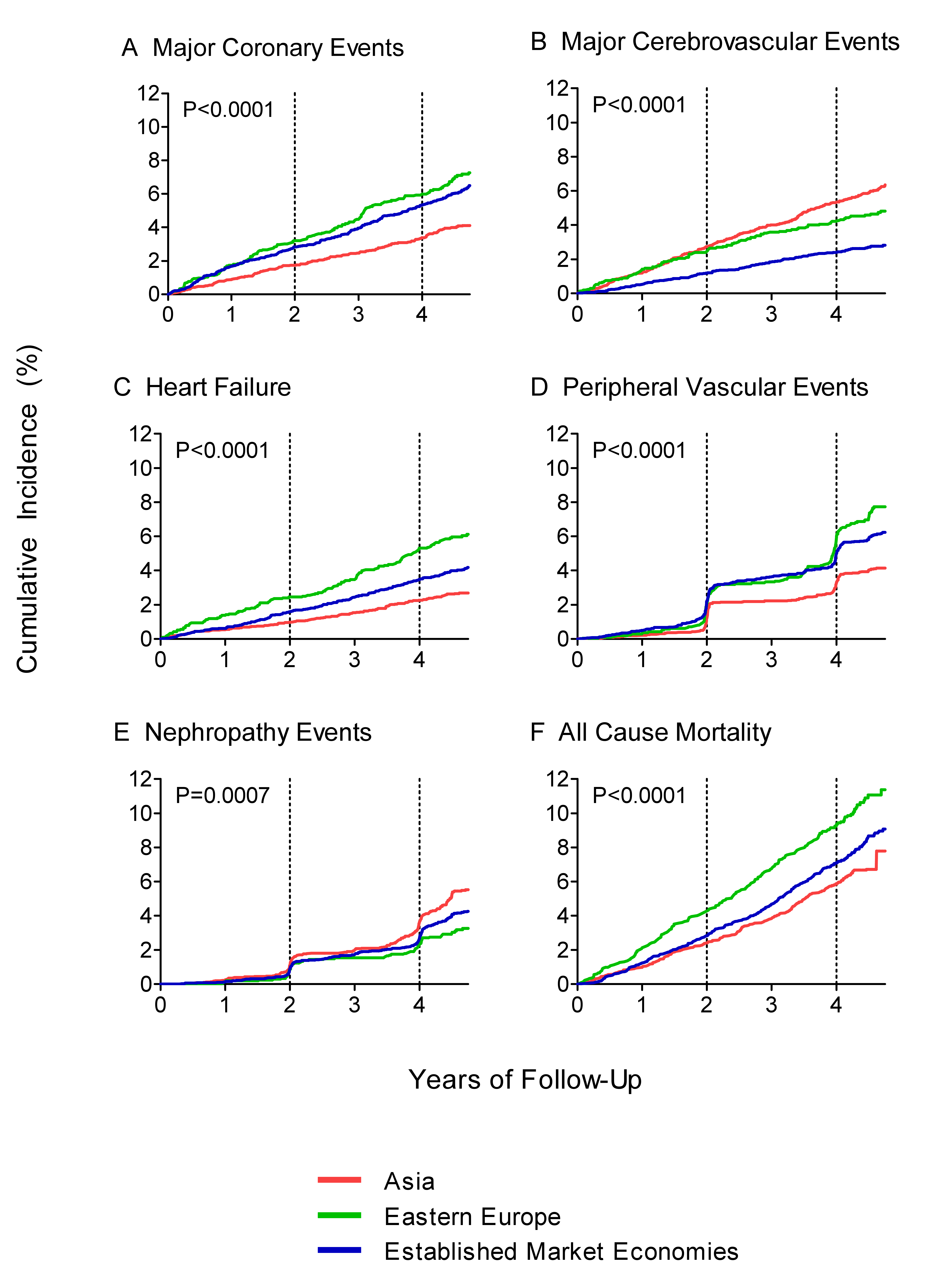 Cumulative incidence of major complications and all-cause mortality in the ADVANCE study, by region.