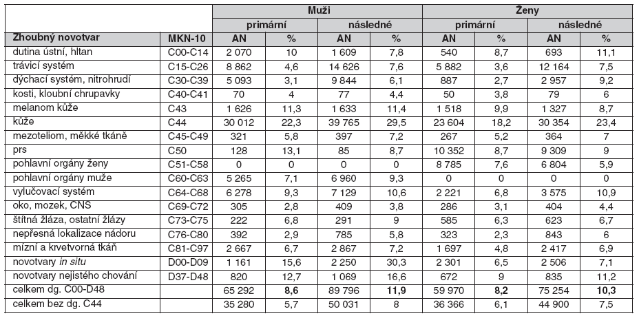 Počty vícečetných novotvarů a jejich procentní podíl z nových onemocnění v letech 1976–2005
