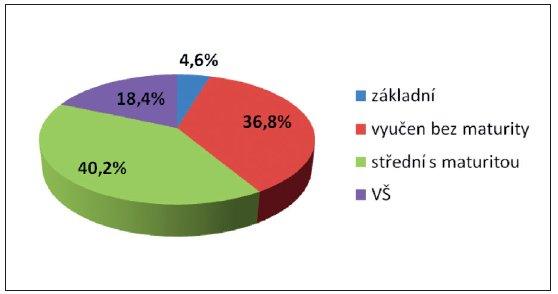 Nejvyšší dosažené vzdělání respondentů