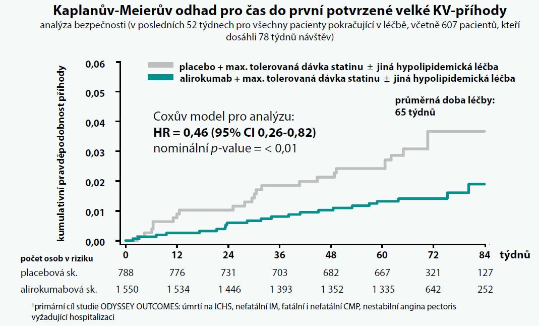 Pokles kardiovaskulárních příhod (data z bezpečnostní analýzy)