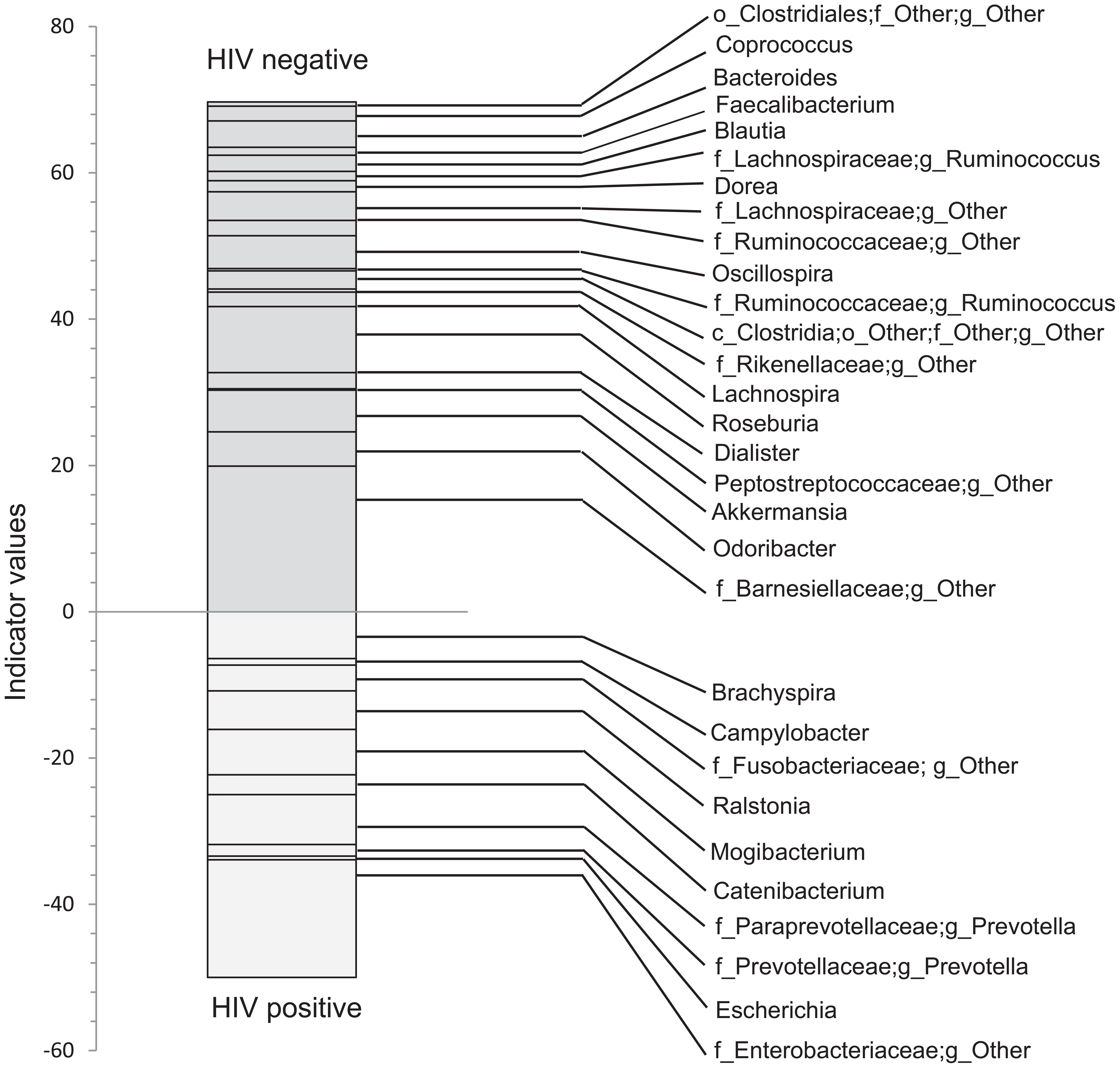 Indicator values for bacterial taxa, which are indicative of control or HIV samples.