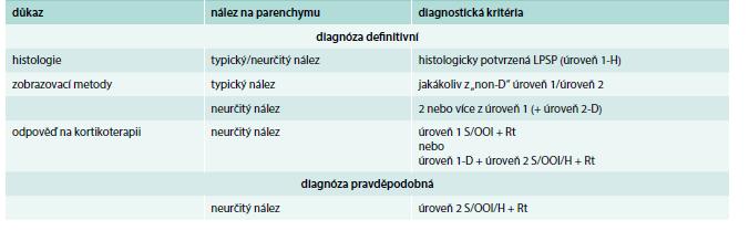 Stanovení diagnózy definitivní a pravděpodobné AIP 1. typu dle International Concensus Diagnostic Criteria – ICDC [1]