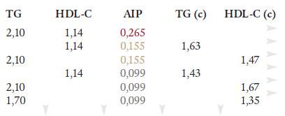 AIP v praxi: Jaká má být cílová koncentrace TG(c) a HDL-C(c)?