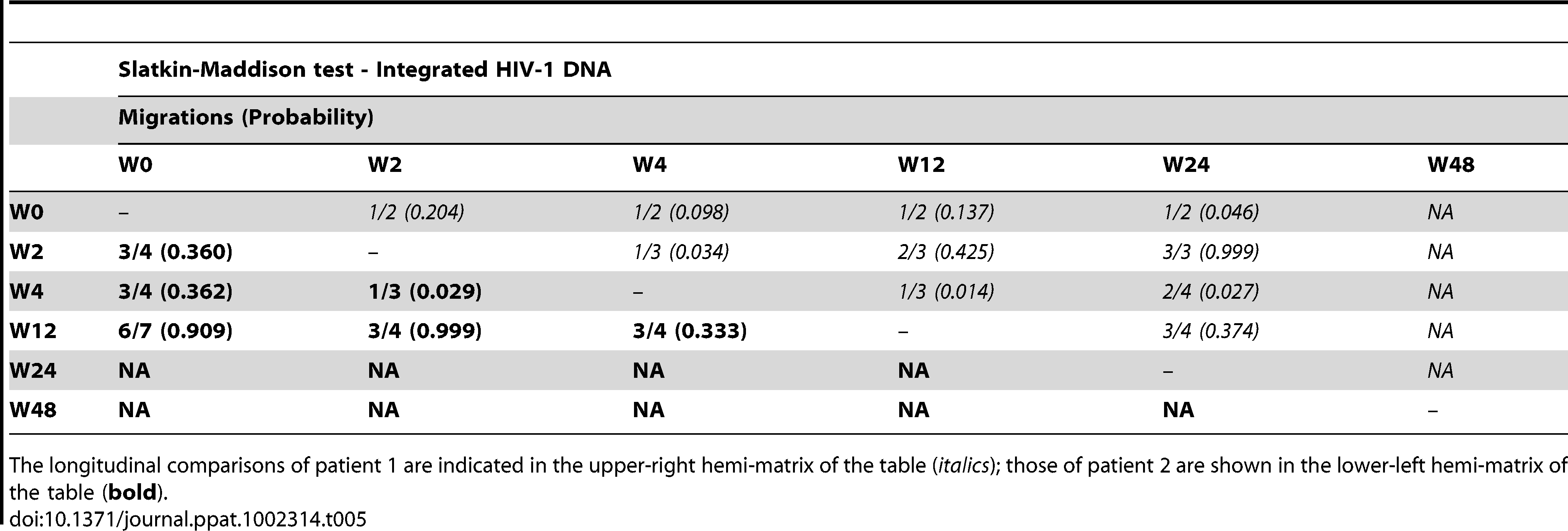 Temporal population structure: Slatkin-Maddison test for comparison between longitudinal integrated HIV-1 DNA.