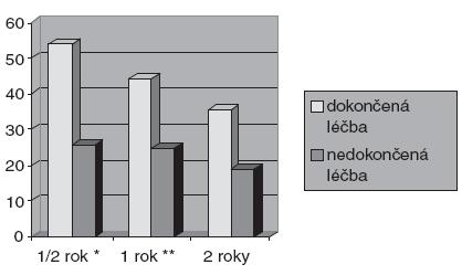 Podíl abstinujících vzhledem ke způsobu ukončení léčby (N=308, N=241, N=105). * Pearsonův chí-kvadrát signif. na hl. 0,001 * Pearsonův chí-kvadrát signif. na hl. 0,05