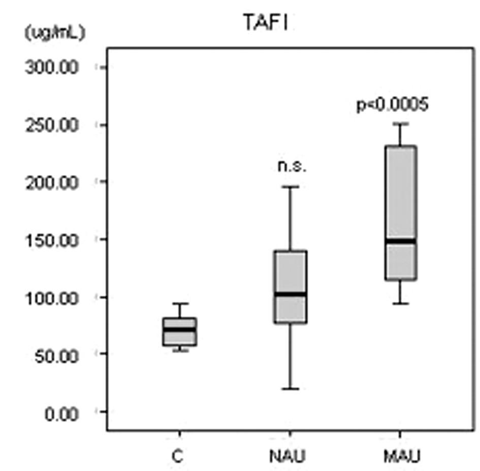TAFI = trombínom aktivovateľný inhibítor fibrinolýzy, C = kontrolná skupina, NAU = normoalbuminurická diabetická podskupina, MAU = mikroalbuminurická diabetická podskupina, n.s. = nevýznamný, p = významnosť bola vypočítaná pre každú diabetickú podskupinu v porovnaní ku kontrolám