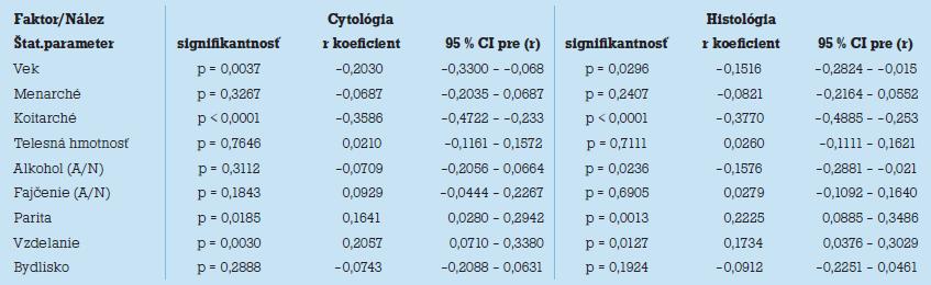Korelačná analýza pre vybrané rizikové faktory (reprodukčné, demografi cké, soci álne a environmentálne parametre) s vyjadrením trendu a stupňa koreláci e pomoco u Pe arsonovho r koefi ci entu s jeho 95 % intervalom spoľahlivosti (CI) a vyjadrením úrovne štatistickej významnosti vzájomnej závislosti.