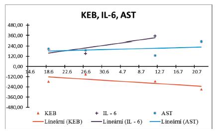 Hodnoty a trend KEB, IL-6 a AST z plodové vody