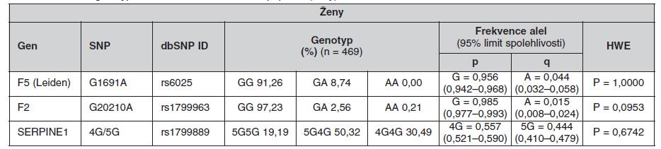 Frekvence genotypů a alel ve sledované české populaci (ženy)