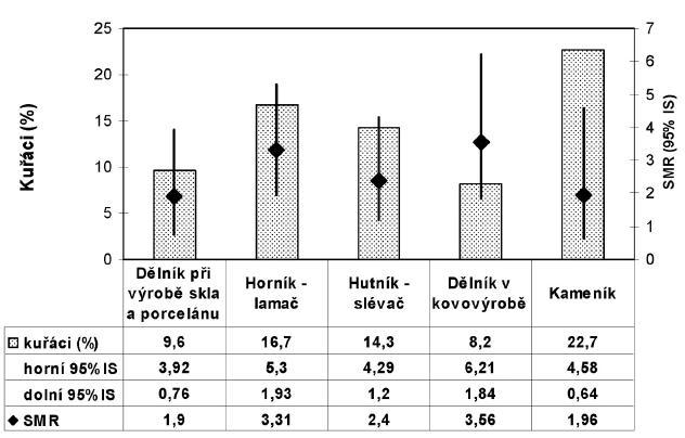 Srovnání úmrtnosti na zhoubné novotvary průdušnice, průdušky a plic u pracovníků se silikózou a populací v ČR podle profese
