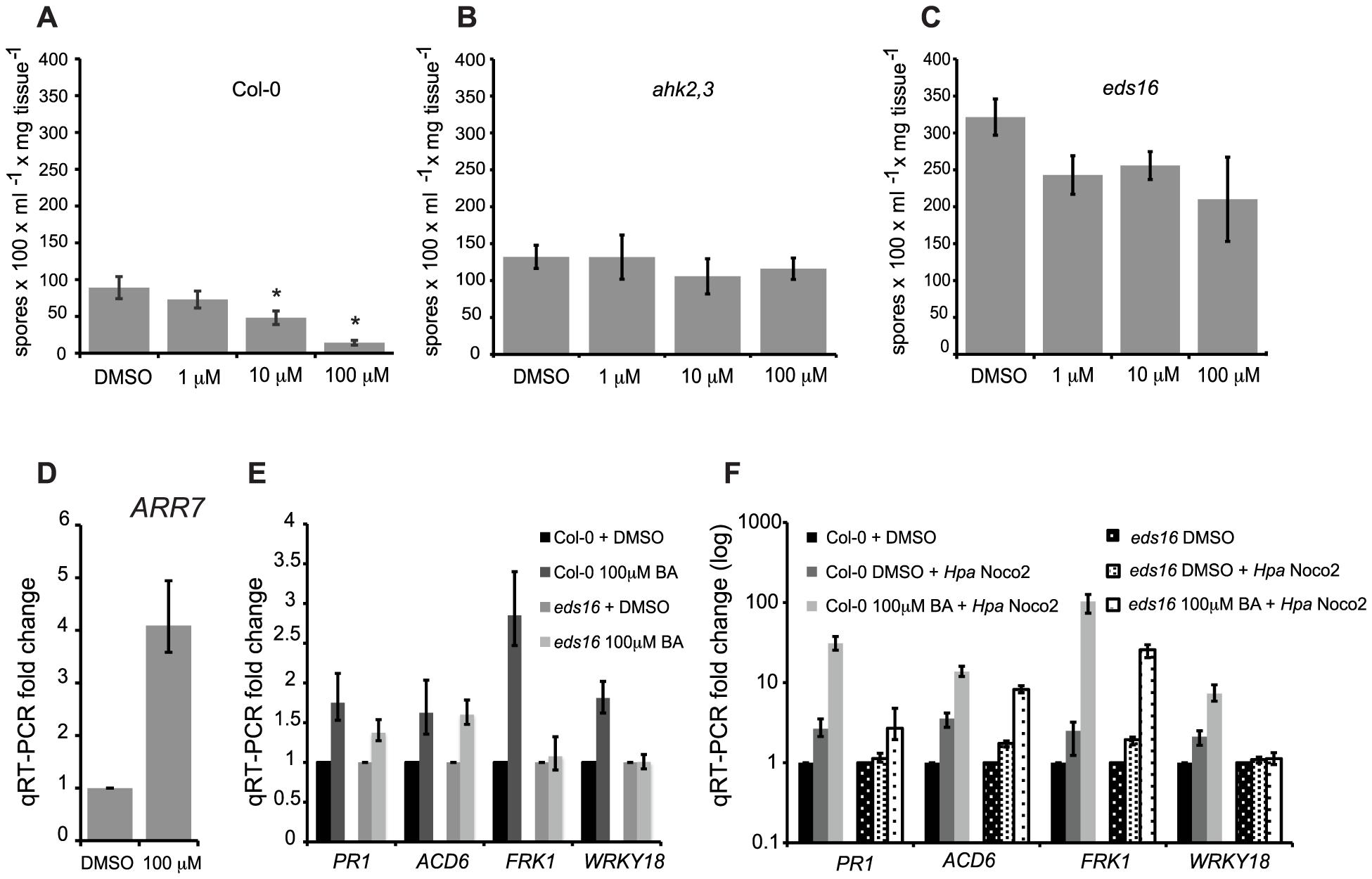High concentrations of cytokinin prime defense responses via SA accumulation.