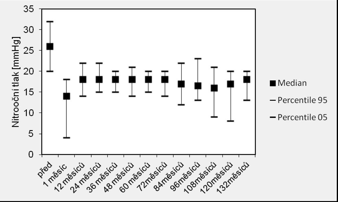 Výsledky srovnání hodnot NT mezi soubory HS+T vs. HS bez před a po operaci