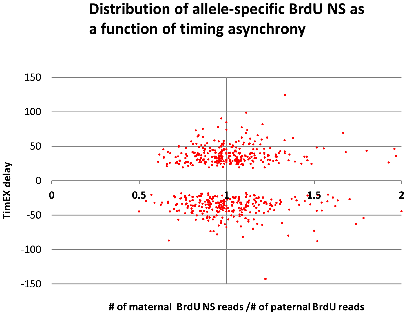 Distribution of allele-specific BrdU NS as a function of timing asynchrony.