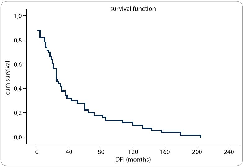 Závislost přežívání na délce DFI.