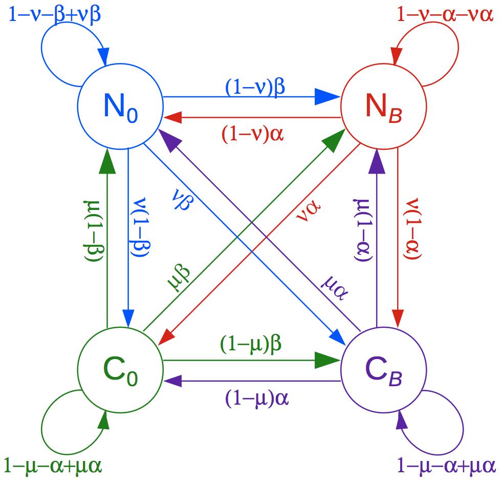 Phylogenetic hidden Markov model used by phastBias.