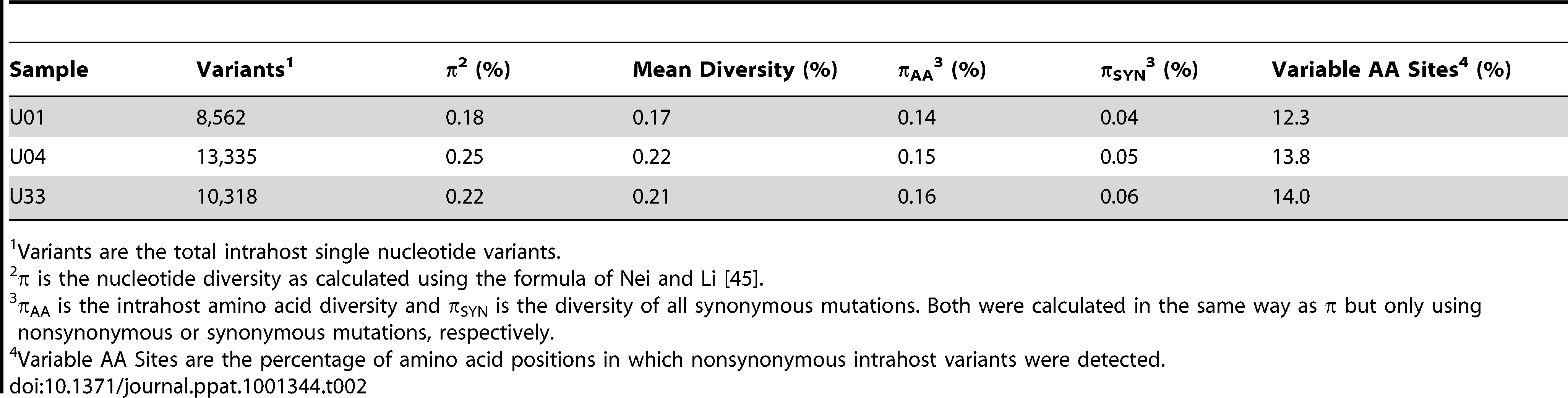 Intrahost diversity of hcmv populations in clinical samples: genome wide averages.
