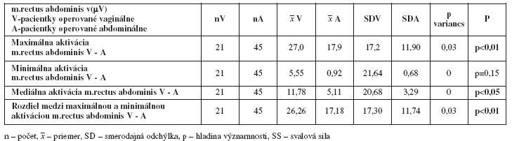 Porovnanie maximálnych, minimálnych, stredných hodnôt a rozdielov aktivácie svalu m. rectus abdominis v(μV) medzi skupinami - vaginálnou a abdominálnou hysterektómiou pred liečbou