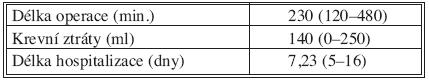 Hodnocení délky operace, krevních ztrát a doby hospitalizace (N = 45) Tab. 2. Assessment of the data: duration of the procedure, blood loss, duration of hospitalization (N = 45)