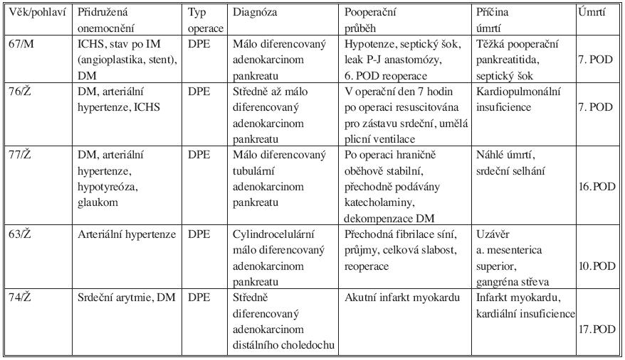 Příčiny úmrtí v průběhu 30 dní po operaci Tab. 3. Postoperative deaths (30 days)