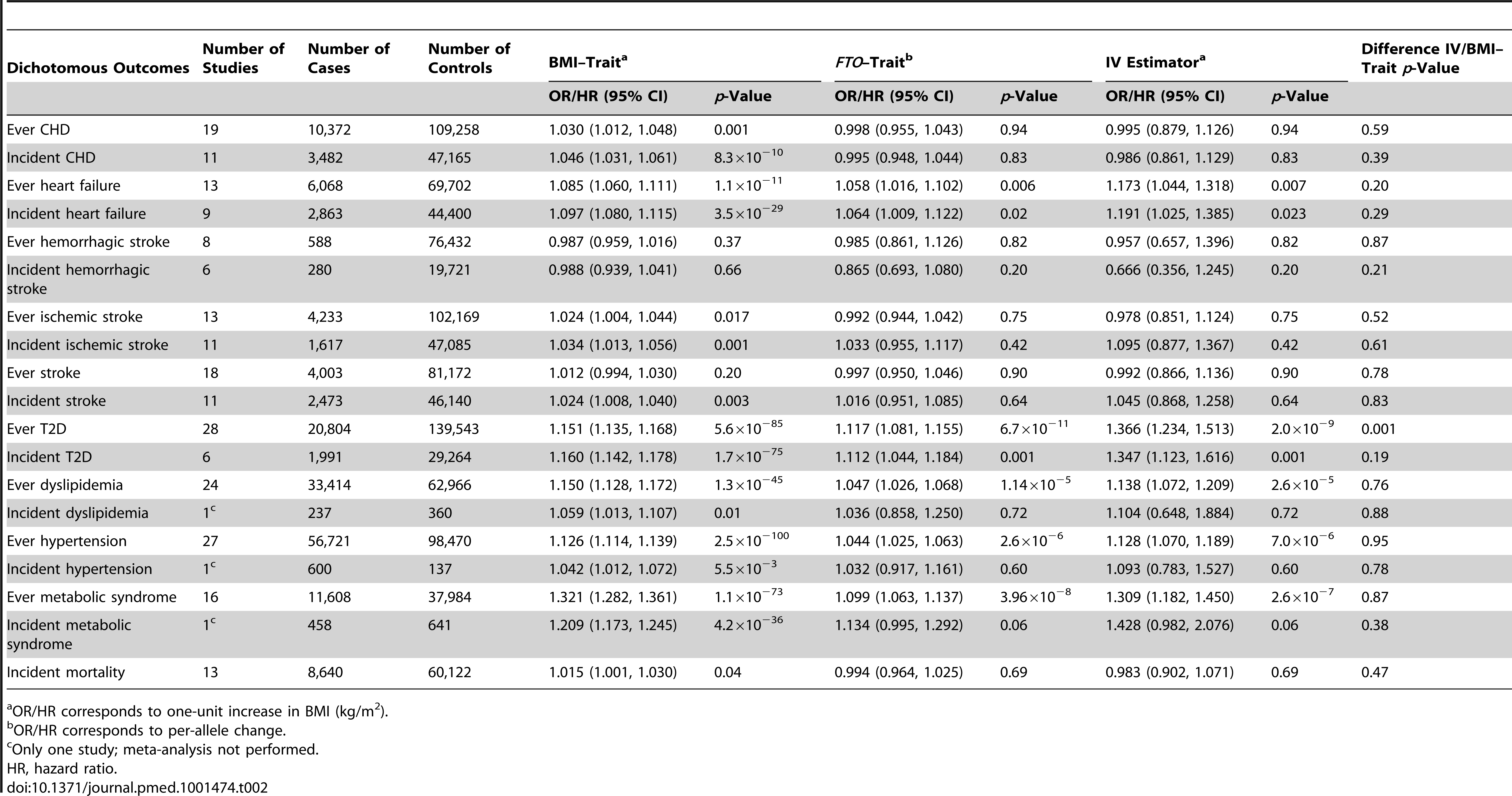 Meta-analysis results of Mendelian randomization analyses on effect of <i>FTO</i>-derived adiposity on cardiovascular and metabolic disease: dichotomous outcomes.