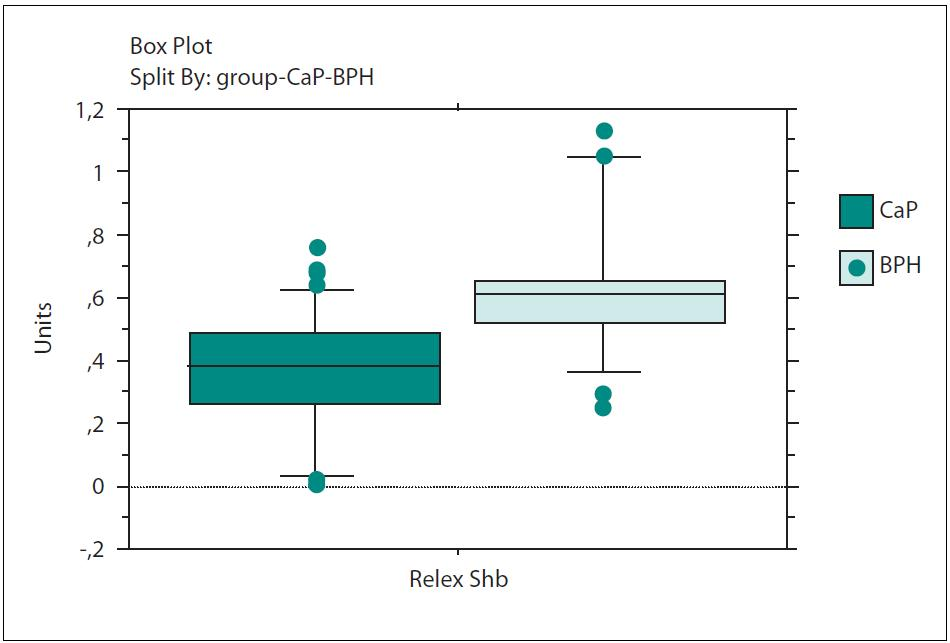 Porovnání relativní exprese Shb CaP vs. BPH Graph 2. Comparison of gene expression of Shb in CaP vs. BPH