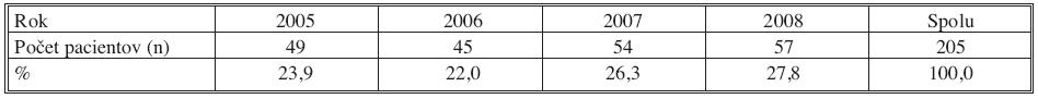 Počet pacientov hospitalizovaných pre komplikácie syndrómu diabetickej nohy na Oddelení cievnej chirurgie FNsP J. A. Reimana Prešov (2005–2008) Tab. 1. The number of patients hospitalized for diabetic foot syndrome complications in the Vascular Surgery Department of the J. A. Reiman Faculty Hospital (FNsP) in Prešov (2005–2008)