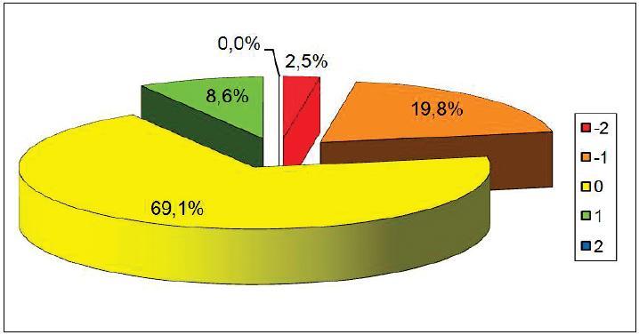 Změna NRS skóre mezi kontrolami.  (n=81)