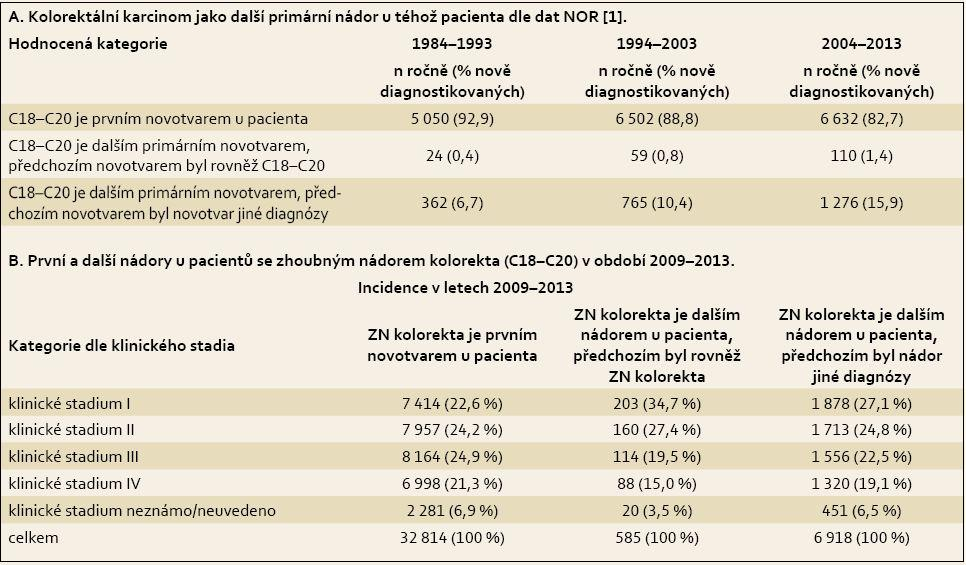 Incidence kolorektálního karcinomu z hlediska pořadí nádoru u pacienta. Tab. 3. Incidence of colorectal cancer in terms of order of the tumour in a patient.