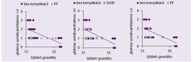 Porovnanie distribúcie hodnôt glukózy v PV u pacientok bez komplikácií a s vybranými komplikáciami v jednotlivých týždňoch gravidity