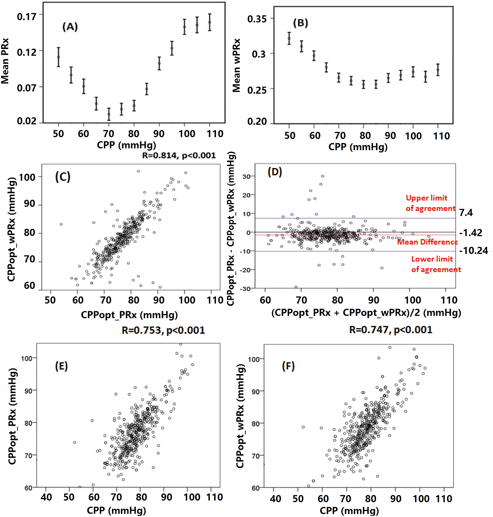 Average cerebral autoregulation (CA) parameters in cerebral perfusion pressure (CPP) bins and the relationship between different optimal CPPs (CPPopts) and between CPP and CPPopt.