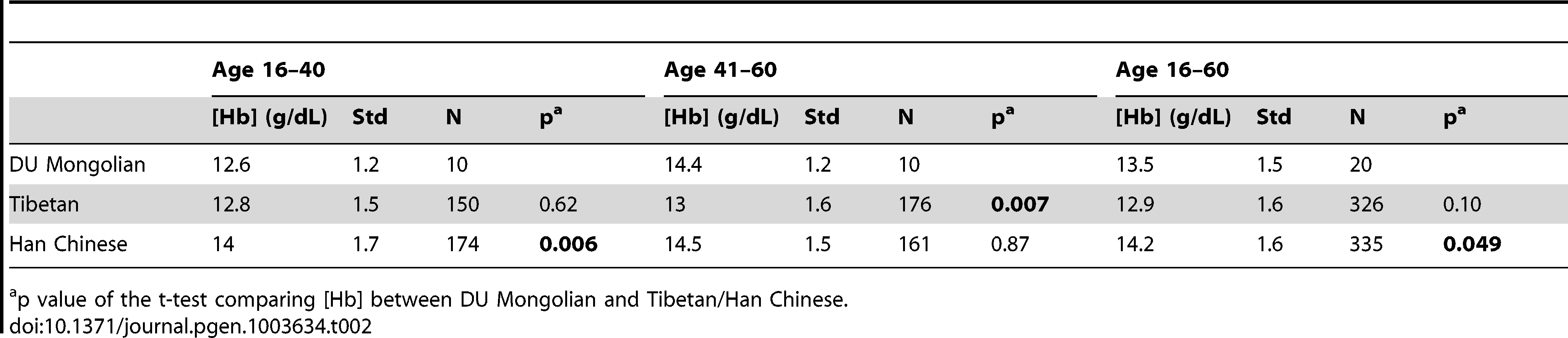 [Hb] comparisons among DU Mongolians, Tibetans, and Han Chinese.