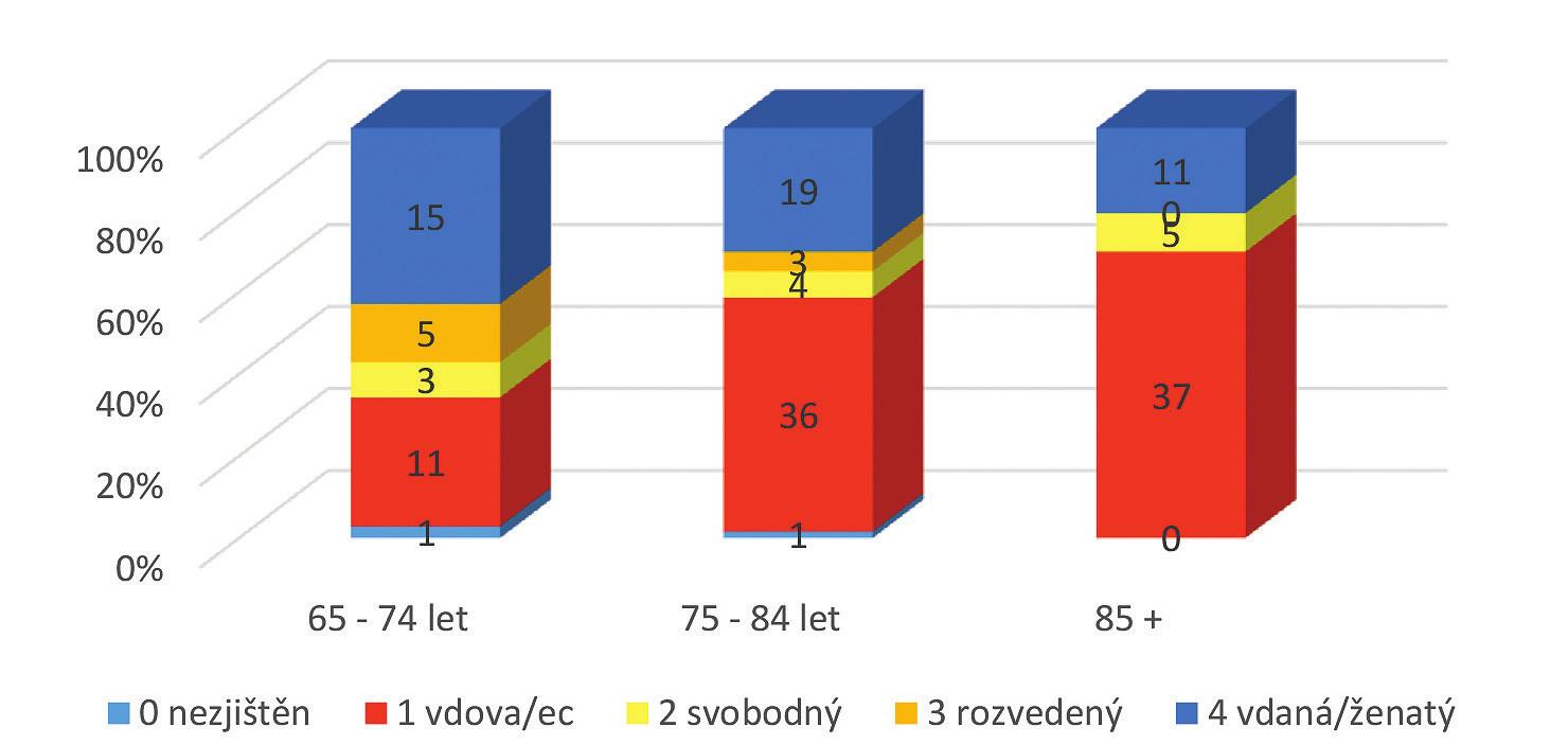 Rozložení rodinného stavu ve věkových kategoriích sledovaného souboru