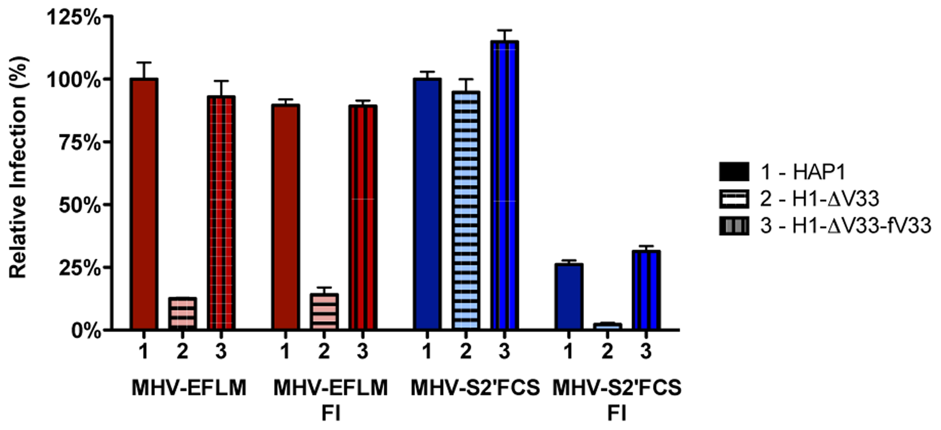Furin inhibitor reduces infection with MHV-S2′FCS and renders the virus sensitive to endosomal maturation.