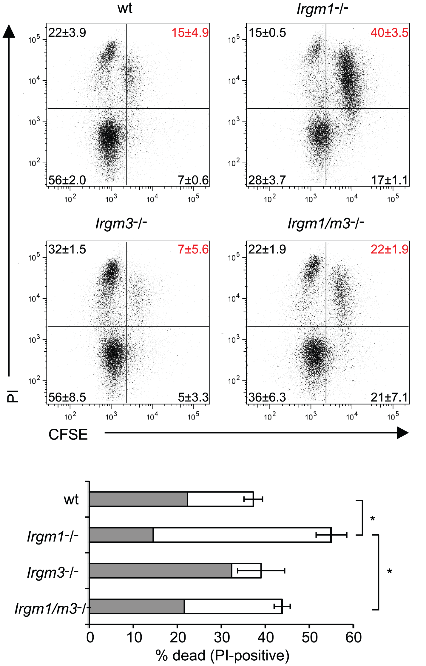 Concomitant deletion of <i>Irgm3</i> rescues the cell death phenotype of <i>Irgm1</i><sup>-/-</sup> CD4<sup>+</sup> T cells.