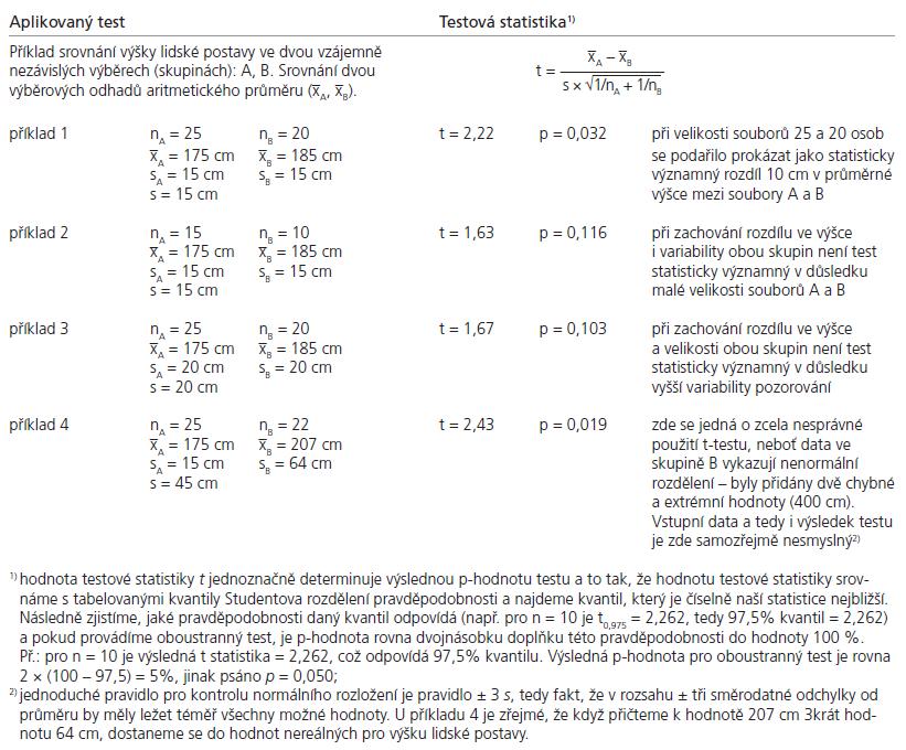 Různé příklady aplikace statistického testu.