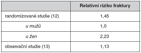 Relativní riziko fraktury při léčbě glitazony