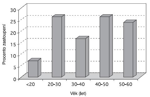 Rozložení probandů podle věku (n = 42)