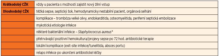 Indikace k extrakci centrálního žilního katetru (CŽK) (upraveno z [5]).