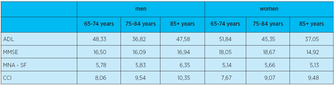 Test results in patients based on age and sex