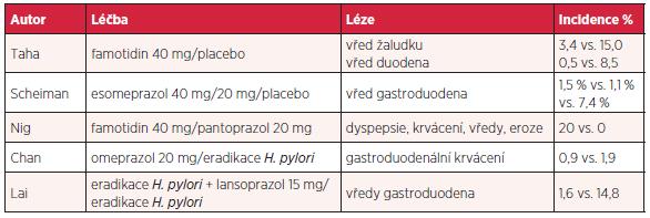 Prevence a léčba gastropatie