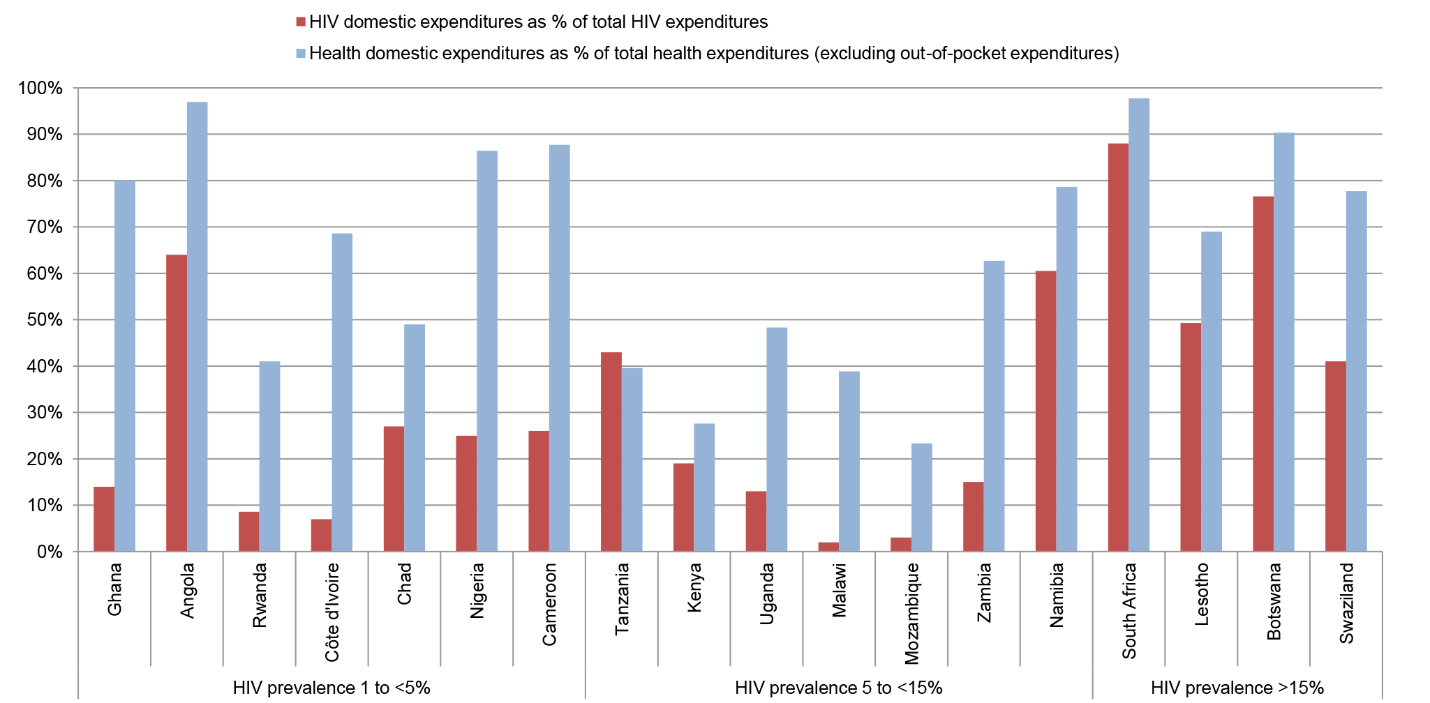 Share of domestic financing in HIV and health expenditures.