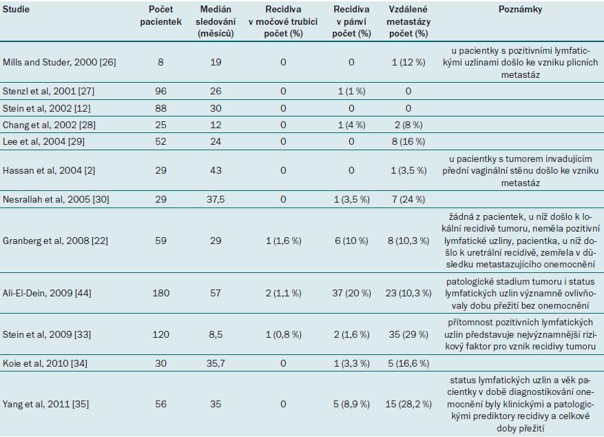 Přehled onkologických výsledků u pacientek po radikální cystektomii a ortotopické derivaci moči.