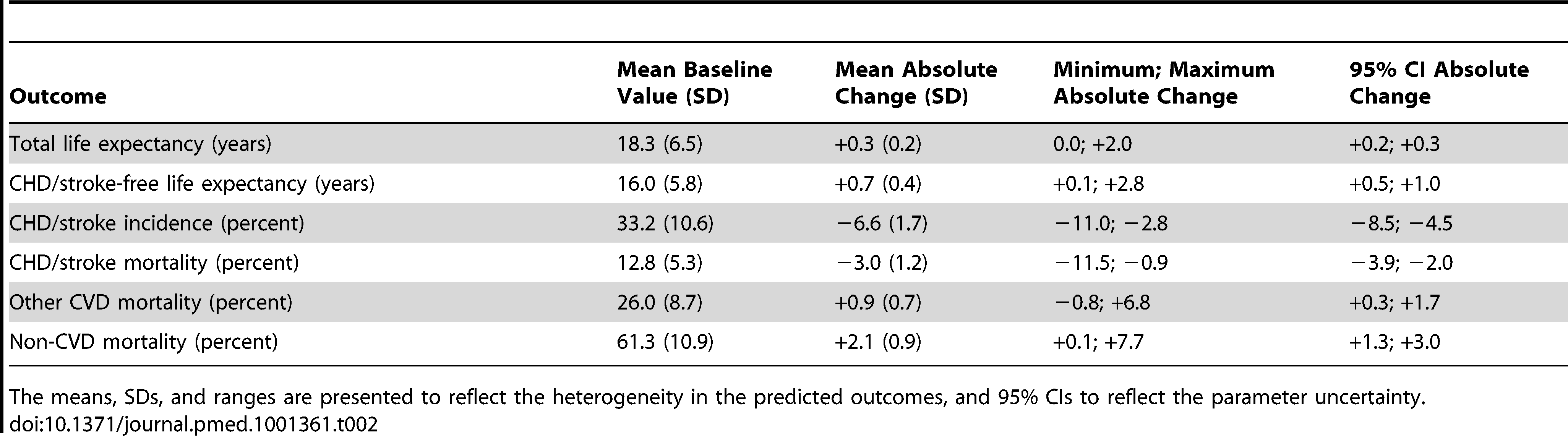 Predicted outcomes and changes with statin therapy for the study population (<i>n</i>=2,428) aged 55 y and older, free of cardiovascular disease and symptoms at baseline.
