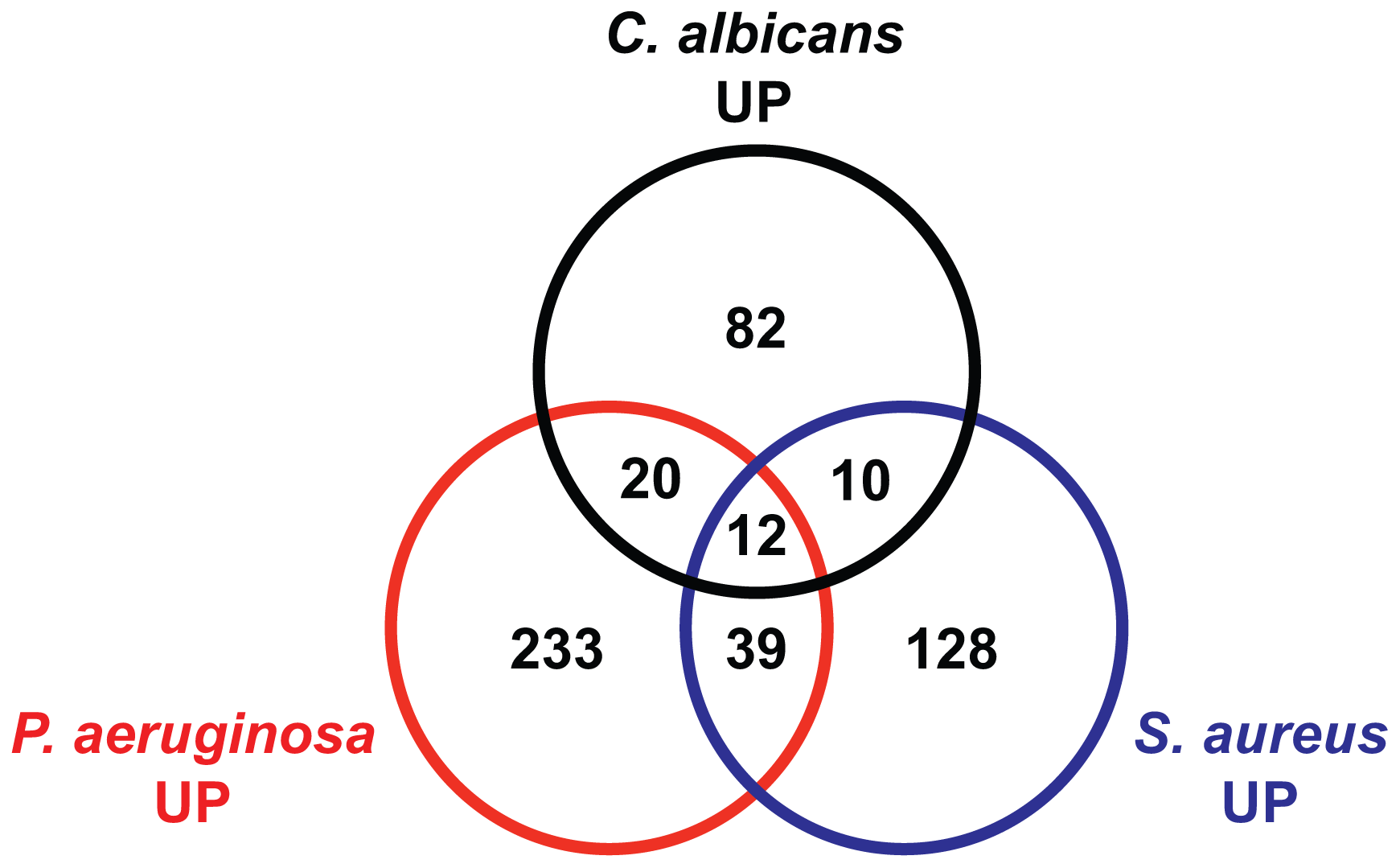 The transcriptional responses to <i>C. albicans</i> and bacteria comprise specific and overlapping gene sets.