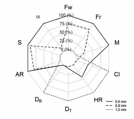 Radarový graf zobrazující srovnání peletových jader podle velikosti na základě hodnot mediánu pro vybrané proměnné