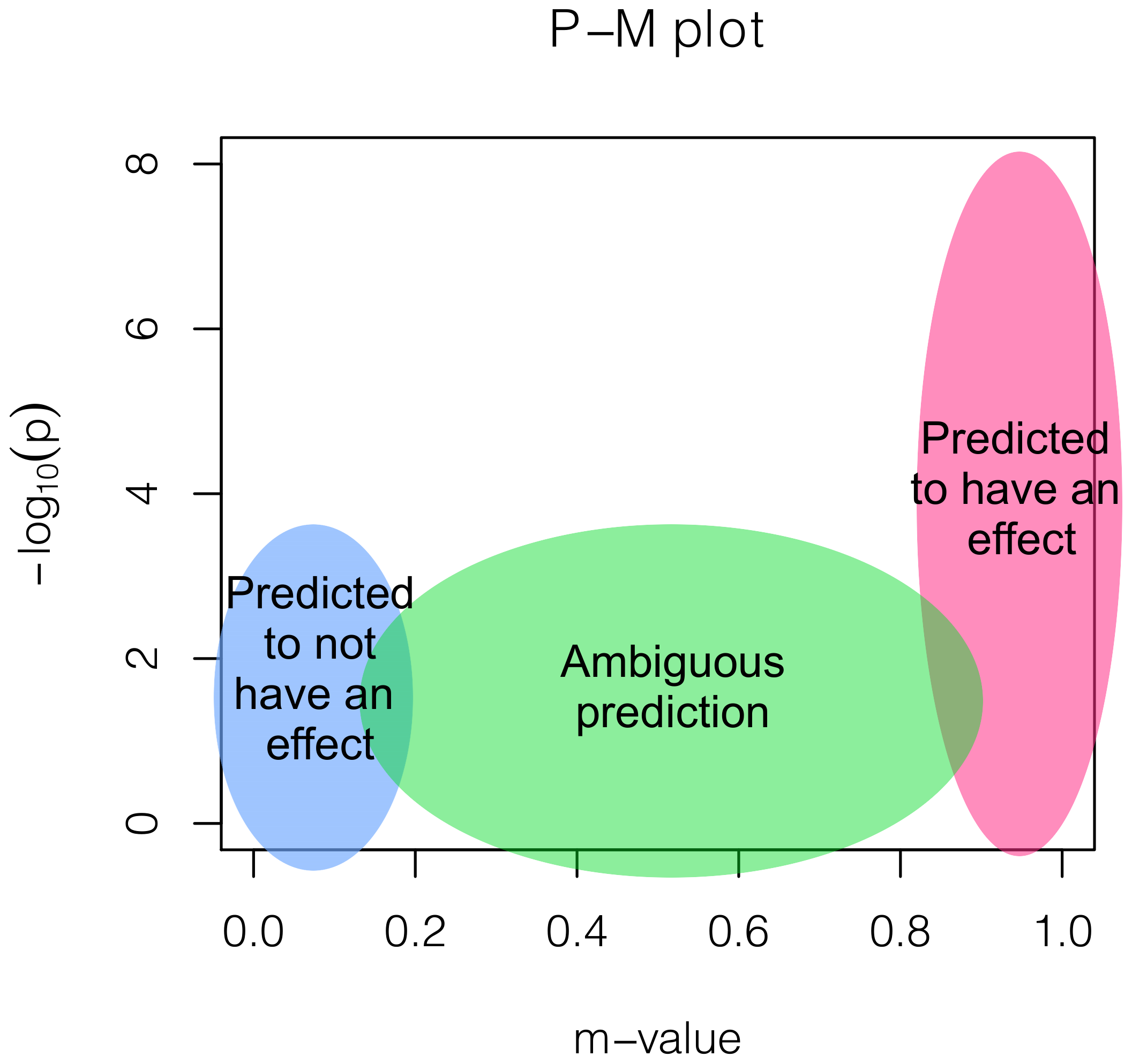 A figure depicting the interpretations based on a P-M plot.