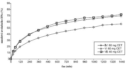 Disoluční profily laktosových vzorků v prostředí fosforečnanového tlumivého roztoku o pH 6,8