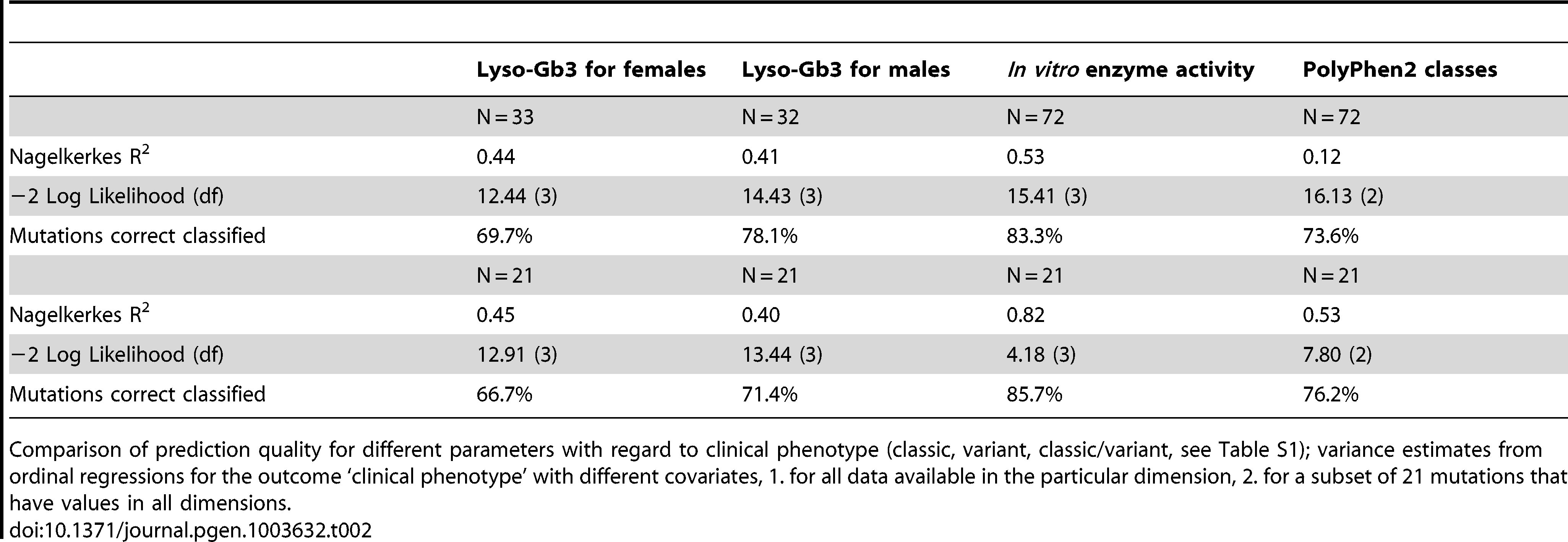 <i>In vitro</i> enzyme activity reflects clinical phenotype and is a predictor for FD.
